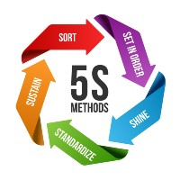 5s methodology circle